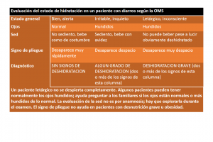 Deshidratación tabla diagnóstico